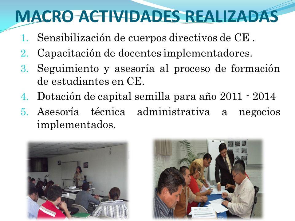 MACRO ACTIVIDADES REALIZADAS 1.Sensibilización de cuerpos directivos de CE.