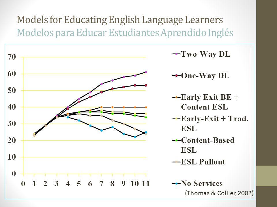 Models for Educating English Language Learners Modelos para Educar Estudiantes Aprendido Inglés (Thomas & Collier, 2002)