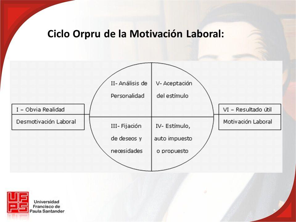 Ciclo Orpru de la Motivación Laboral: