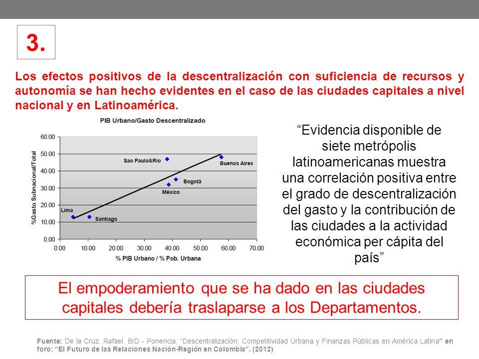 Los efectos positivos de la descentralización con suficiencia de recursos y autonomía se han hecho evidentes en el caso de las ciudades capitales a nivel nacional y en Latinoamérica.