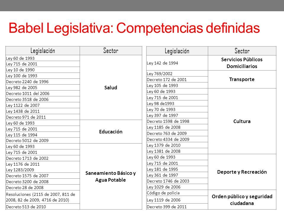 LegislaciónSector Ley 142 de 1994 Servicios Públicos Domiciliarios Ley 769/2002 Transporte Decreto 172 de 2001 Ley 105 de 1993 Ley 60 de 1993 Cultura