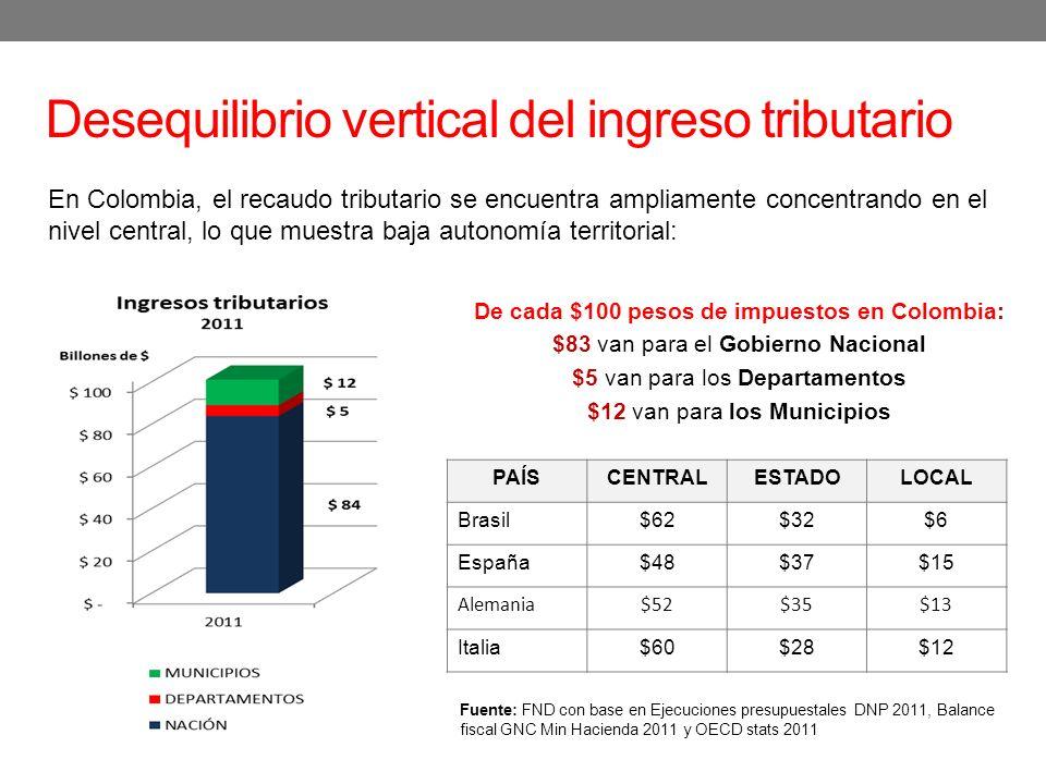 Desequilibrio vertical del ingreso tributario En Colombia, el recaudo tributario se encuentra ampliamente concentrando en el nivel central, lo que muestra baja autonomía territorial: De cada $100 pesos de impuestos en Colombia: $83 van para el Gobierno Nacional $5 van para los Departamentos $12 van para los Municipios PAÍSCENTRALESTADOLOCAL Brasil$62$32$6 España$48$37$15 Alemania$52$35$13 Italia$60$28$12 Fuente: FND con base en Ejecuciones presupuestales DNP 2011, Balance fiscal GNC Min Hacienda 2011 y OECD stats 2011