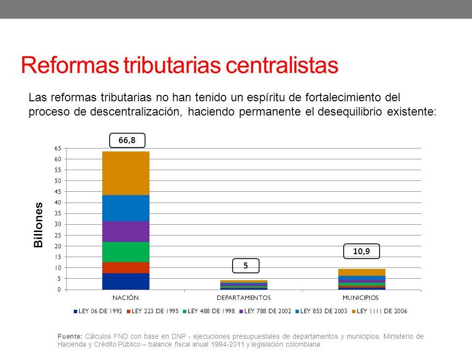 Reformas tributarias centralistas Fuente: Cálculos FND con base en DNP - ejecuciones presupuestales de departamentos y municipios, Ministerio de Hacie
