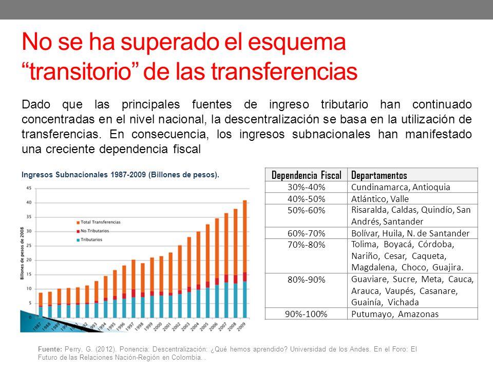 No se ha superado el esquema transitorio de las transferencias Dependencia FiscalDepartamentos 30%-40%Cundinamarca, Antioquia 40%-50%Atlántico, Valle 50%-60%Risaralda, Caldas, Quindío, San Andrés, Santander 60%-70%Bolívar, Huila, N.