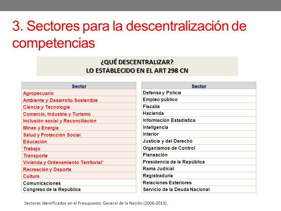 3. Sectores para la descentralización de competencias Sector Agropecuario Ambiente y Desarrollo Sostenible Ciencia y Tecnología Comercio, Industria y