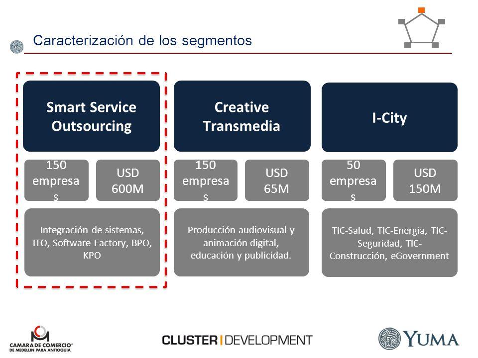 Caracterización de los segmentos Smart Service Outsourcing Creative Transmedia I-City Integración de sistemas, ITO, Software Factory, BPO, KPO Producc
