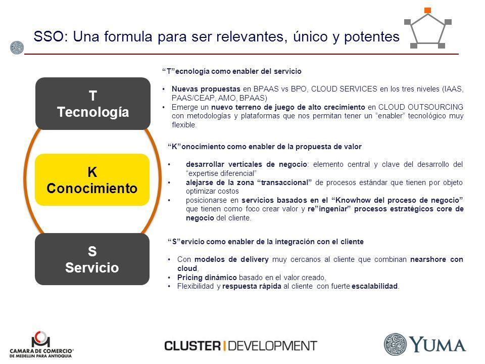SSO: Una formula para ser relevantes, único y potentes T Tecnología S Servicio K Conocimiento Konocimiento como enabler de la propuesta de valor desar