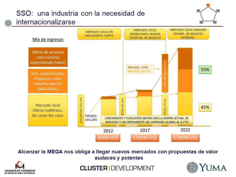 SSO: una industria con la necesidad de internacionalizarse Alcanzar la MEGA nos obliga a llegar nuevos mercados con propuestas de valor audaces y pote