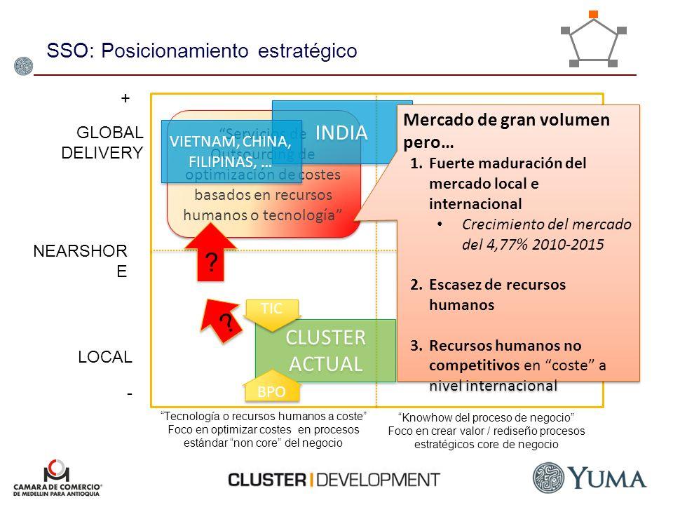 SSO: Posicionamiento estratégico Tecnología o recursos humanos a coste Foco en optimizar costes en procesos estándar non core del negocio Servicios de