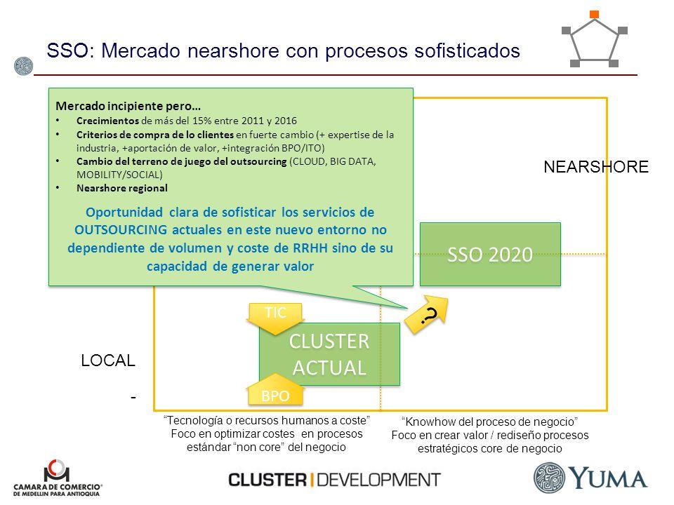 SSO: Mercado nearshore con procesos sofisticados Tecnología o recursos humanos a coste Foco en optimizar costes en procesos estándar non core del nego