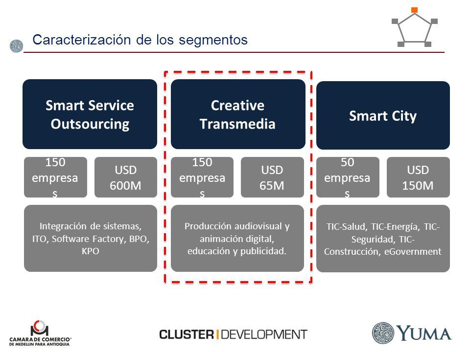 Caracterización de los segmentos Smart Service Outsourcing Creative Transmedia Smart City Integración de sistemas, ITO, Software Factory, BPO, KPO Pro