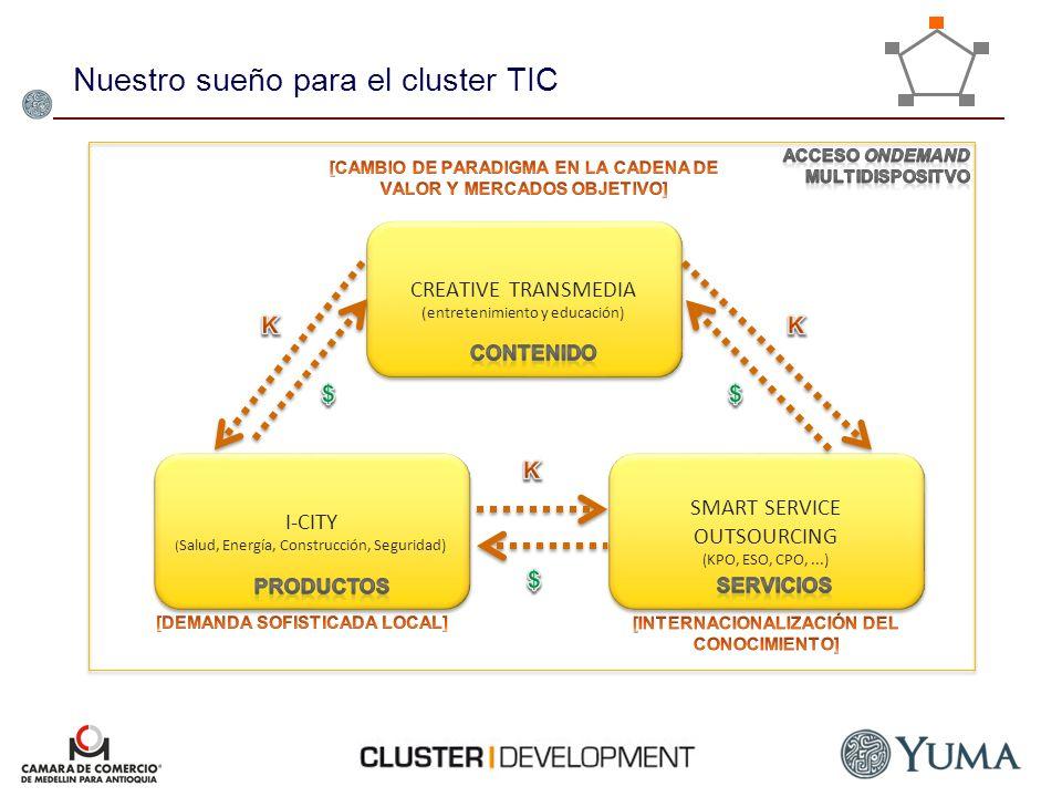 Nuestro sueño para el cluster TIC CREATIVE TRANSMEDIA (entretenimiento y educación) I-CITY ( Salud, Energía, Construcción, Seguridad) SMART SERVICE OU