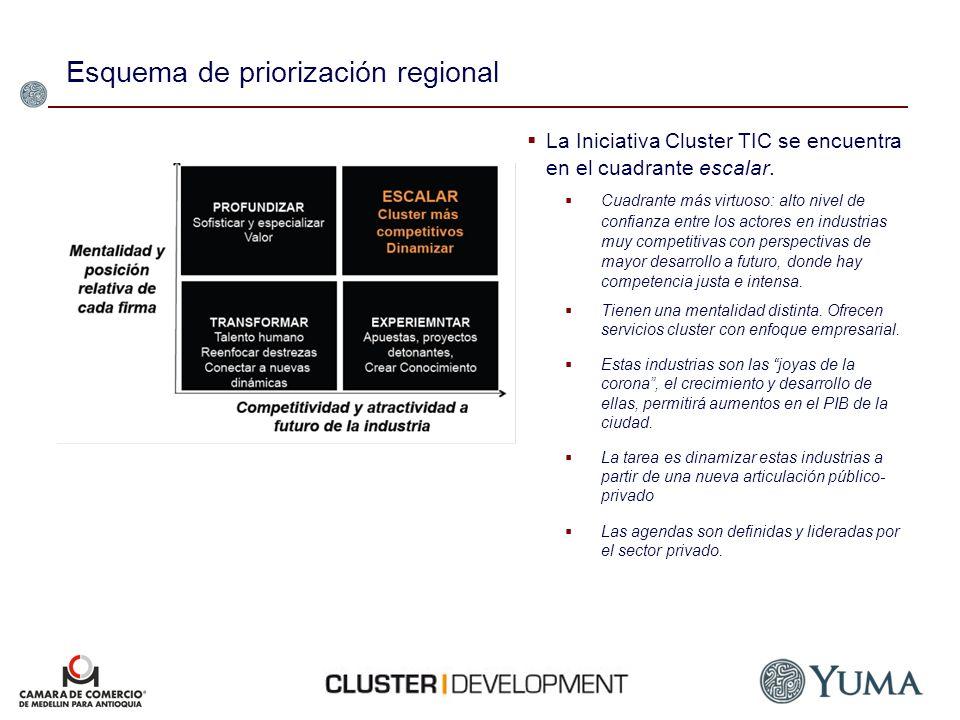 Esquema de priorización regional La Iniciativa Cluster TIC se encuentra en el cuadrante escalar. Cuadrante más virtuoso: alto nivel de confianza entre