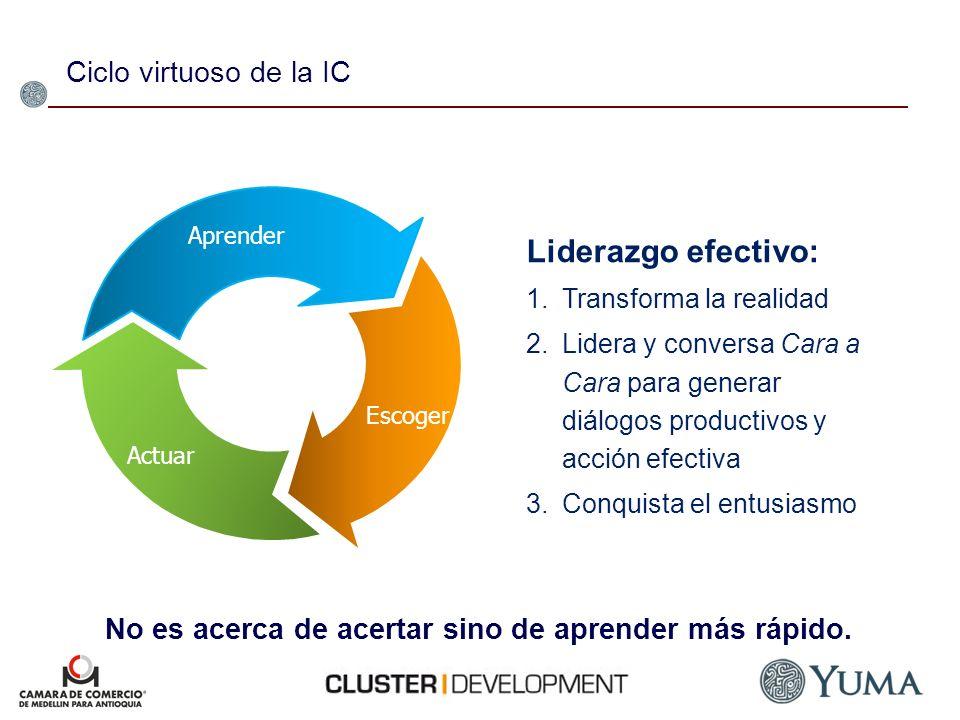 Ciclo virtuoso de la IC Liderazgo efectivo: 1.Transforma la realidad 2.Lidera y conversa Cara a Cara para generar diálogos productivos y acción efecti