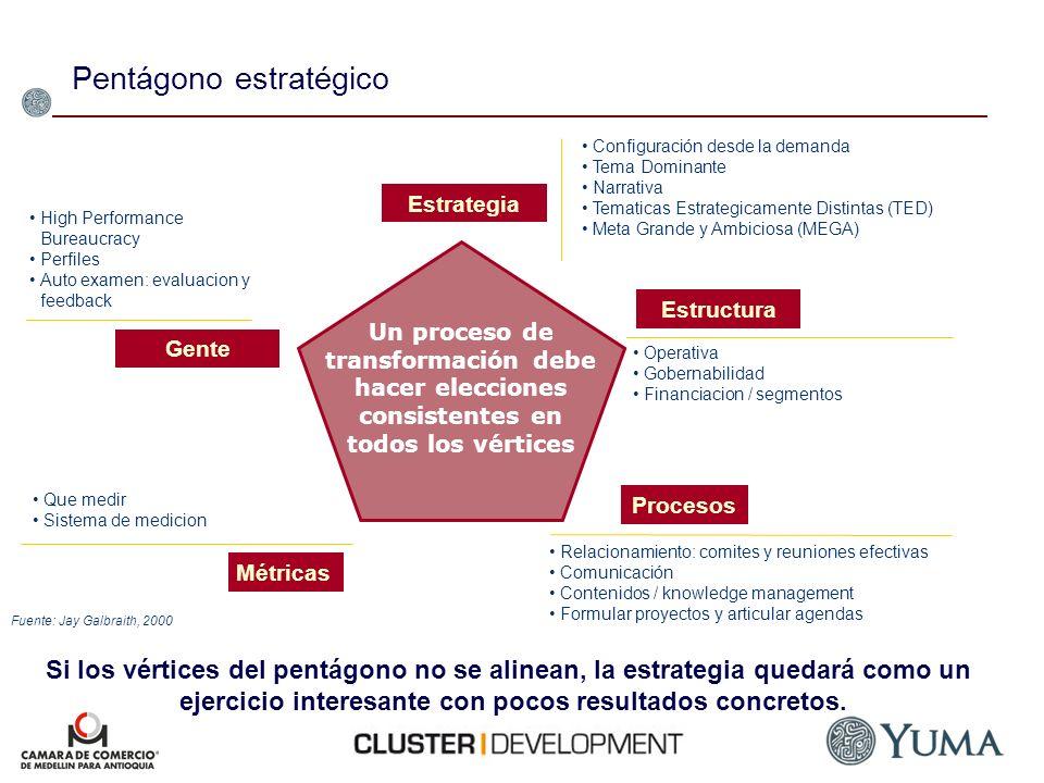 Fuente: Jay Galbraith, 2000 Estrategia Estructura Procesos Gente Métricas Configuración desde la demanda Tema Dominante Narrativa Tematicas Estrategic