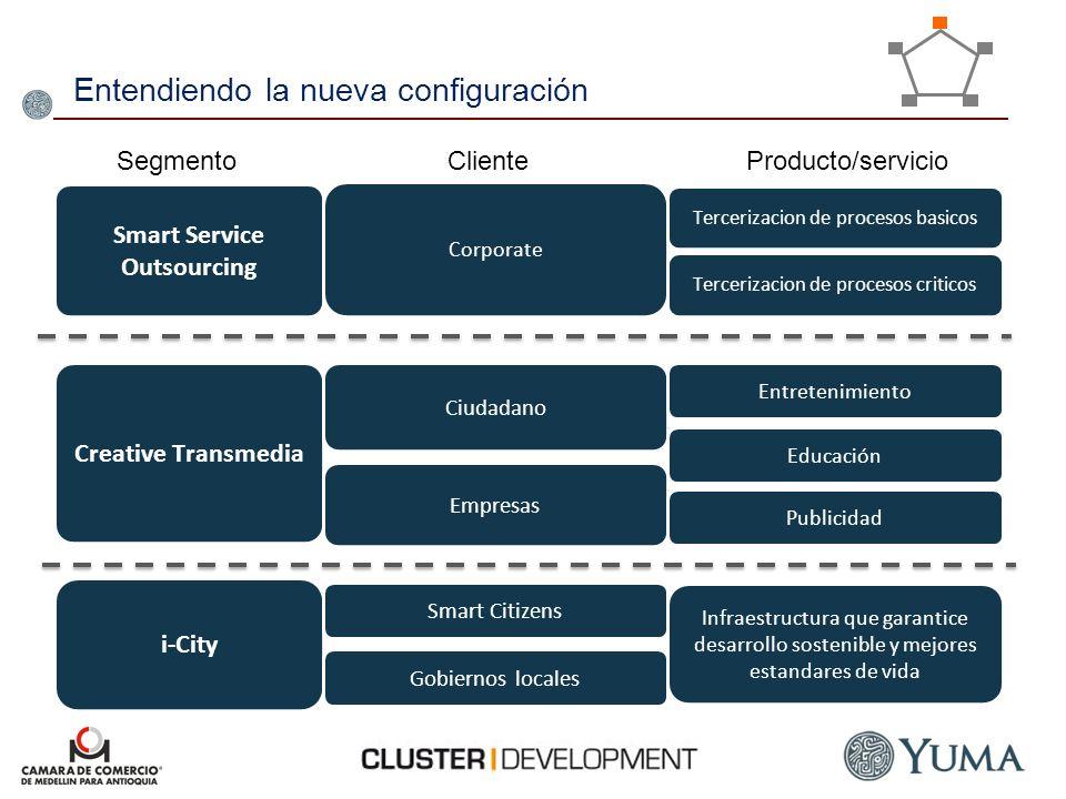 Smart Service Outsourcing Creative Transmedia i-City Mercado multiformato para la educación interactiva y el entretenimiento digital, pasando de la prestación de un servicio de outsourcing de gestión y producción de contenidos digitales a la creación de productos propios (creación de formatos, productores de contenidos, creadores/gestores de marca).