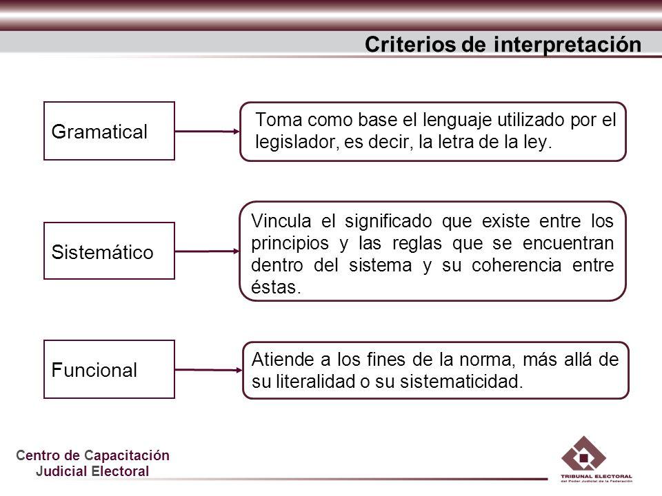 Centro de Capacitación Judicial Electoral Sistemático Funcional Toma como base el lenguaje utilizado por el legislador, es decir, la letra de la ley.