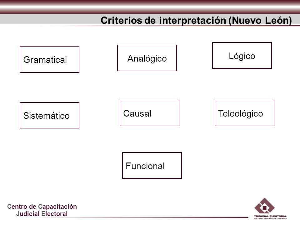 Centro de Capacitación Judicial Electoral Sistemático Funcional Criterios de interpretación (Nuevo León) Gramatical Analógico Lógico CausalTeleológico