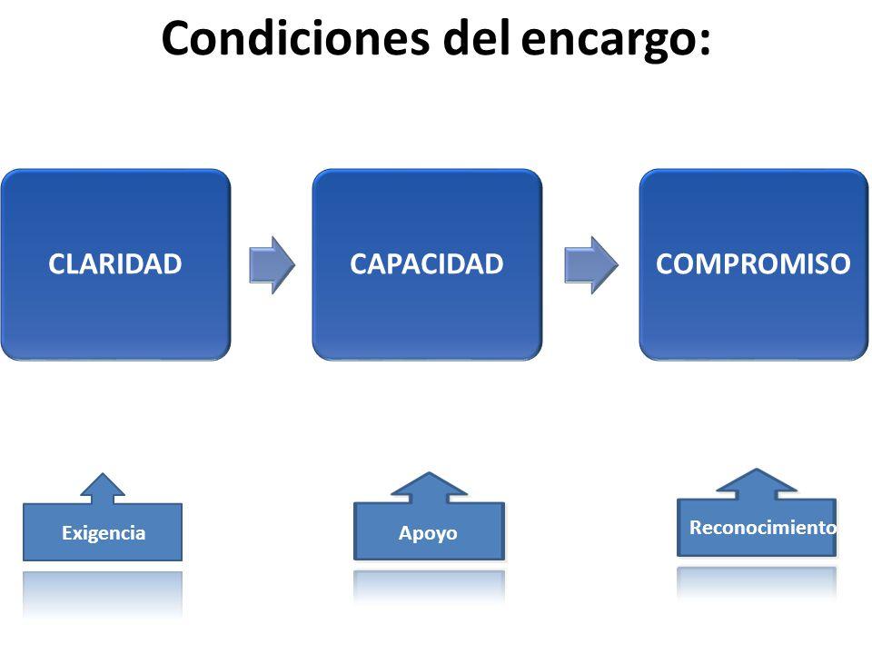Condiciones del encargo: CLARIDADCAPACIDADCOMPROMISO ExigenciaApoyo Reconocimiento