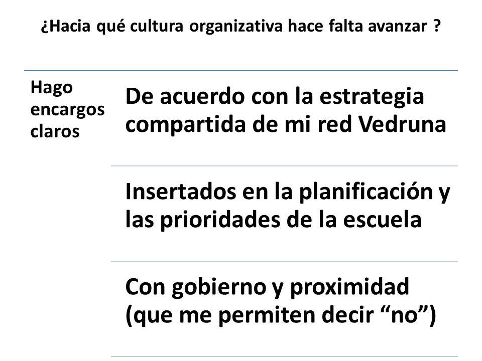 ¿Hacia qué cultura organizativa hace falta avanzar ? Hago encargos claros De acuerdo con la estrategia compartida de mi red Vedruna Insertados en la p