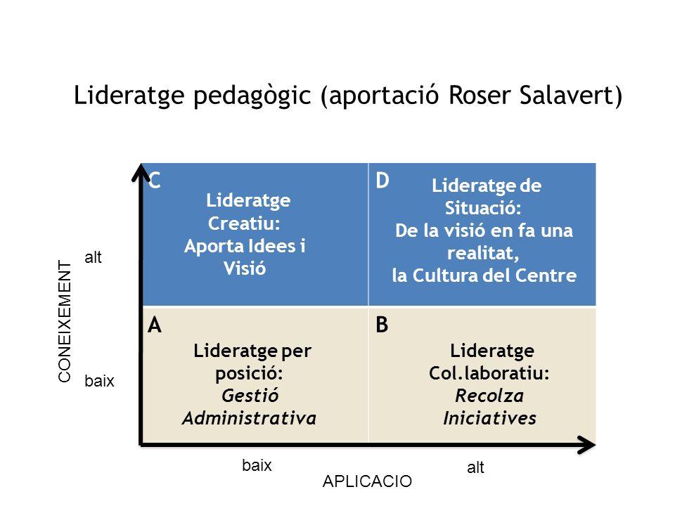 Lideratge pedagògic (aportació Roser Salavert) CD AB Lideratge per posició: Gestió Administrativa Lideratge de Situació: De la visió en fa una realita