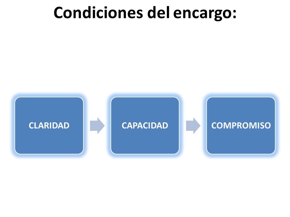 Condiciones del encargo: CLARIDADCAPACIDADCOMPROMISO