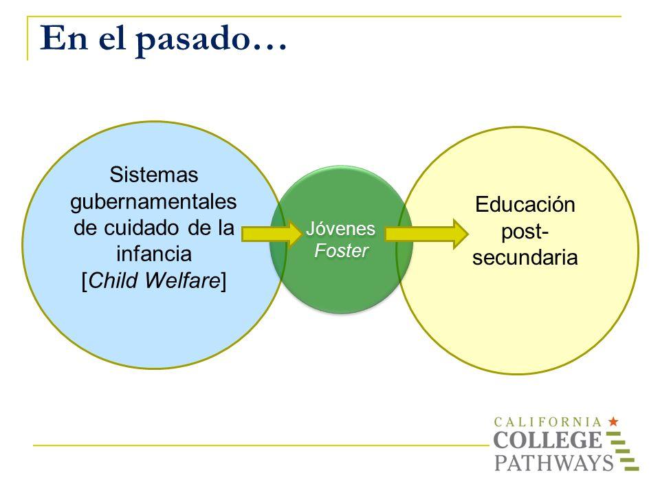 En el pasado… Sistemas gubernamentales de cuidado de la infancia [Child Welfare] Jóvenes Foster Educación post- secundaria