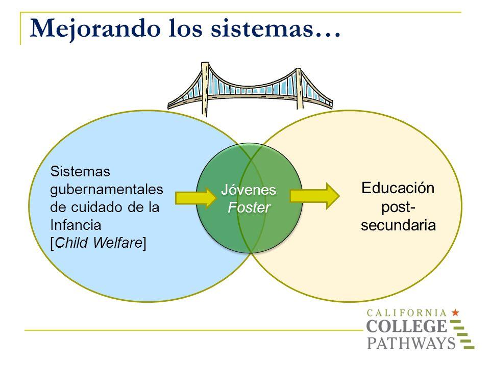 Mejorando los sistemas… Jóvenes Foster Educación post- secundaria Sistemas gubernamentales de cuidado de la Infancia [Child Welfare]
