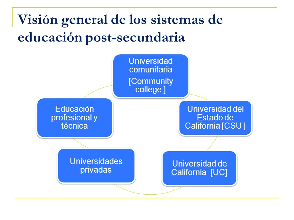 Visión general de los sistemas de educación post-secundaria Universidad comunitaria [Community college ] Universidad del Estado de California [CSU ] U