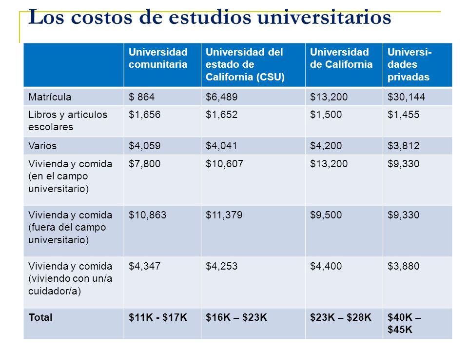 Los costos de estudios universitarios Universidad comunitaria Universidad del estado de California (CSU) Universidad de California Universi- dades pri
