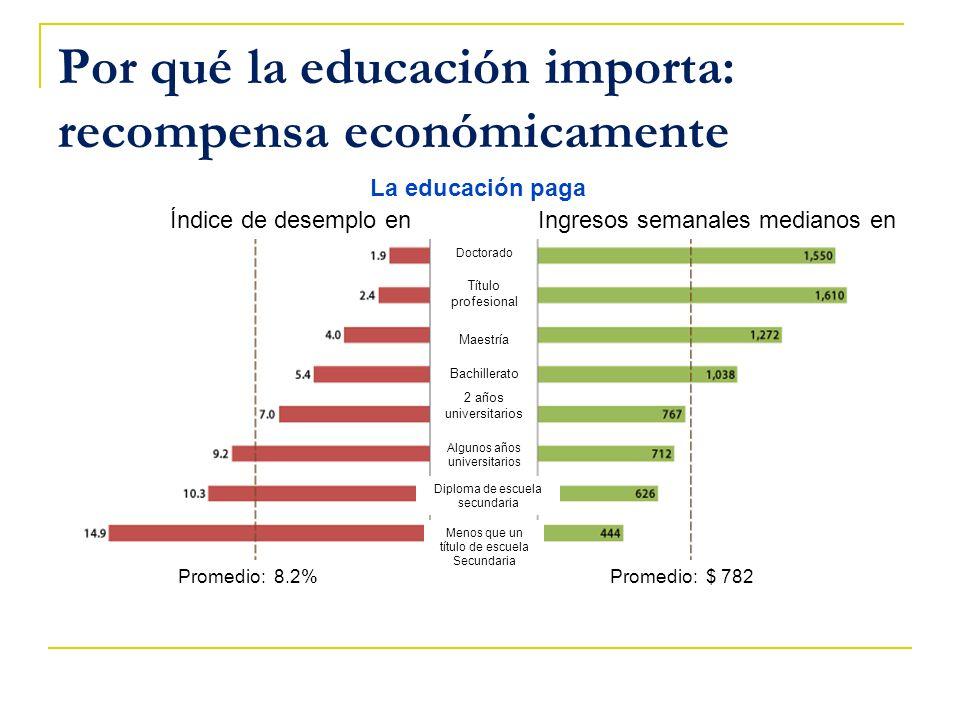 Por qué la educación importa: recompensa económicamente Ingresos semanales medianos enÍndice de desemplo en La educación paga Promedio: 8.2%Promedio: