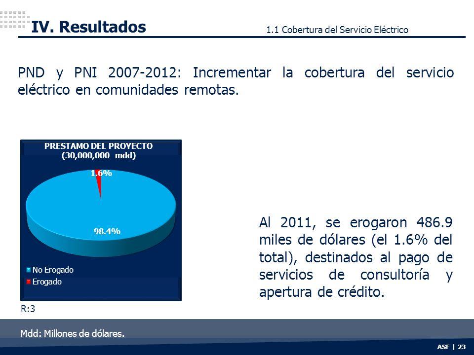 ASF | 23 IV. Resultados PND y PNI 2007-2012: Incrementar la cobertura del servicio eléctrico en comunidades remotas. Al 2011, se erogaron 486.9 miles