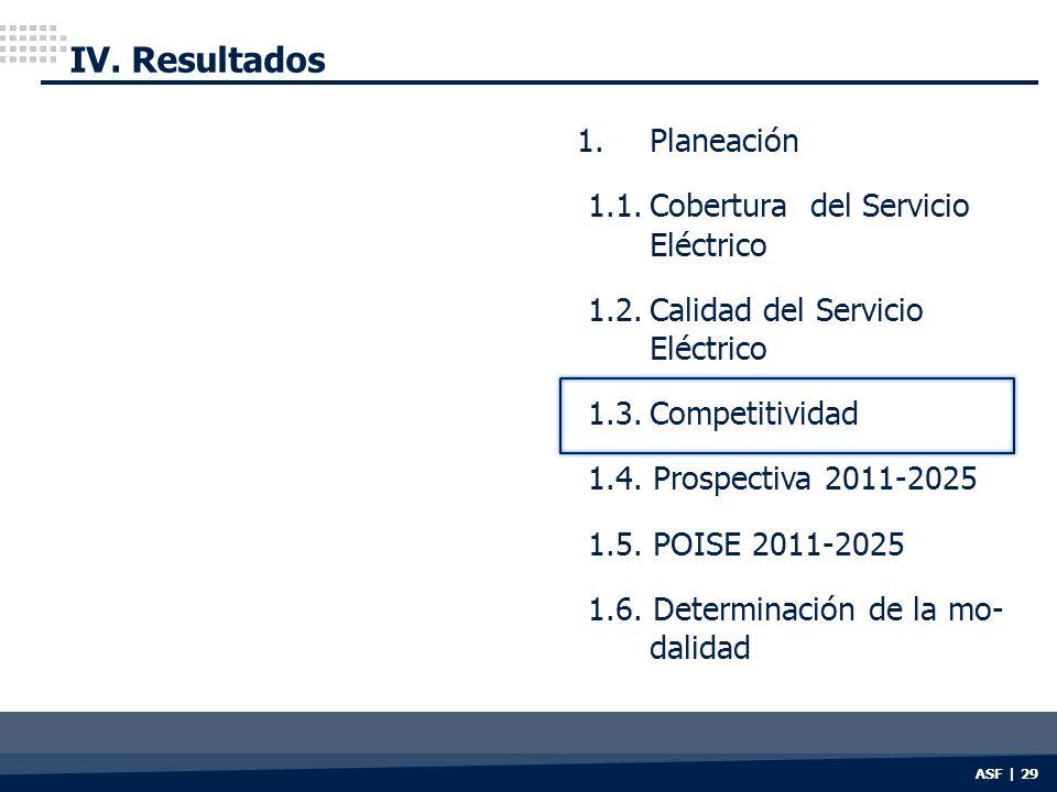 ASF | 29 IV. Resultados 1. Planeación 1.1.Cobertura del Servicio Eléctrico 1.2.Calidad del Servicio Eléctrico 1.3.Competitividad 1.4. Prospectiva 2011