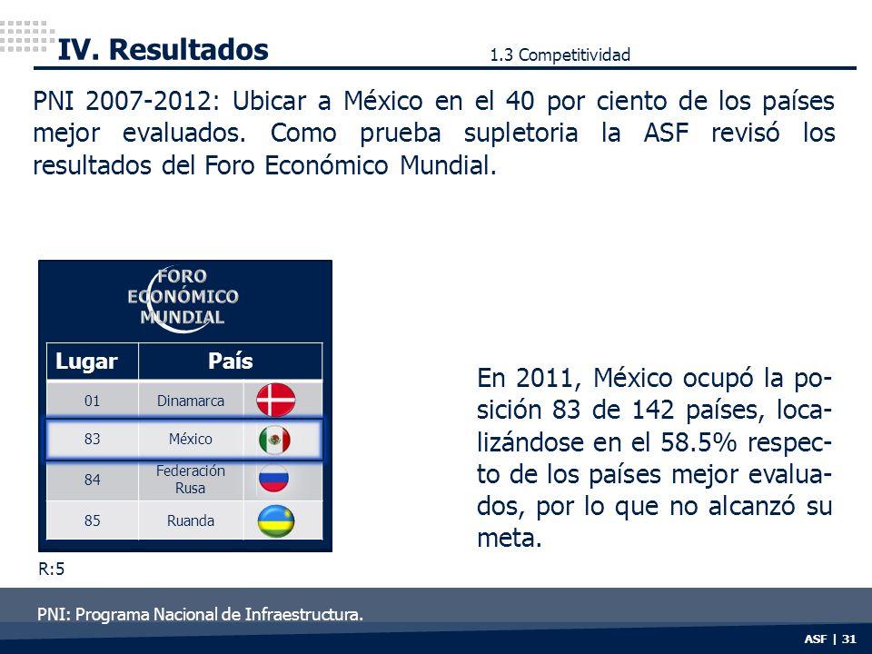 ASF | 31 IV. Resultados PNI 2007-2012: Ubicar a México en el 40 por ciento de los países mejor evaluados. Como prueba supletoria la ASF revisó los res