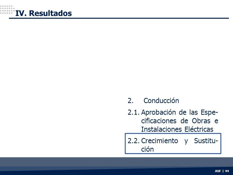 ASF | 44 IV. Resultados 2. Conducción 2.1.Aprobación de las Espe- cificaciones de Obras e Instalaciones Eléctricas 2.2.Crecimiento y Sustitu- ción
