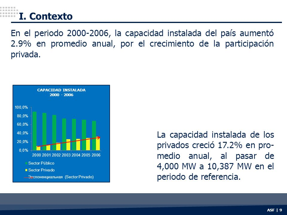 I. Contexto ASF | 9 CAPACIDAD INSTALADA 2000 - 2006 La capacidad instalada de los privados creció 17.2% en pro- medio anual, al pasar de 4,000 MW a 10