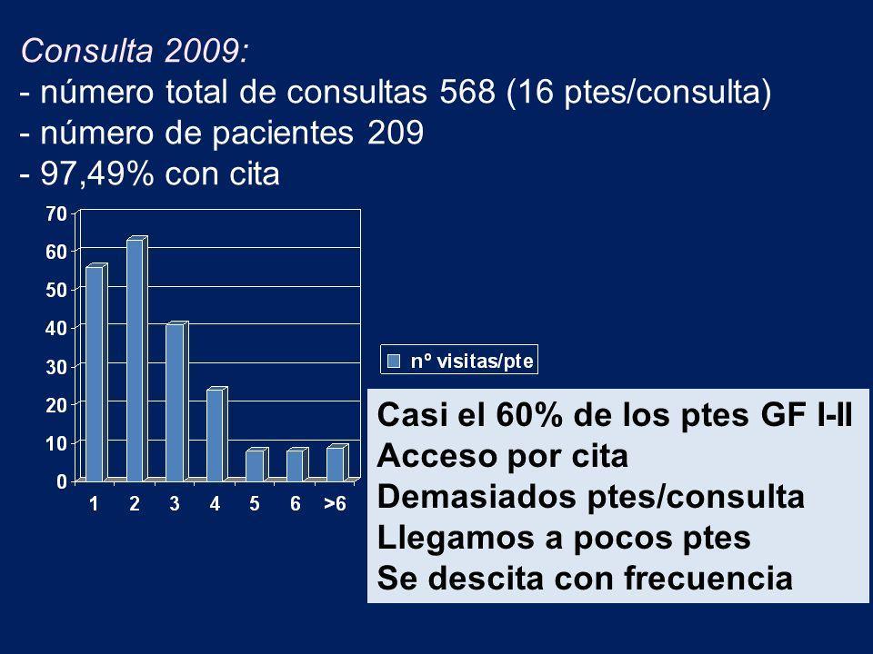Consulta 2009: - número total de consultas 568 (16 ptes/consulta) - número de pacientes 209 - 97,49% con cita Casi el 60% de los ptes GF I-II Acceso por cita Demasiados ptes/consulta Llegamos a pocos ptes Se descita con frecuencia