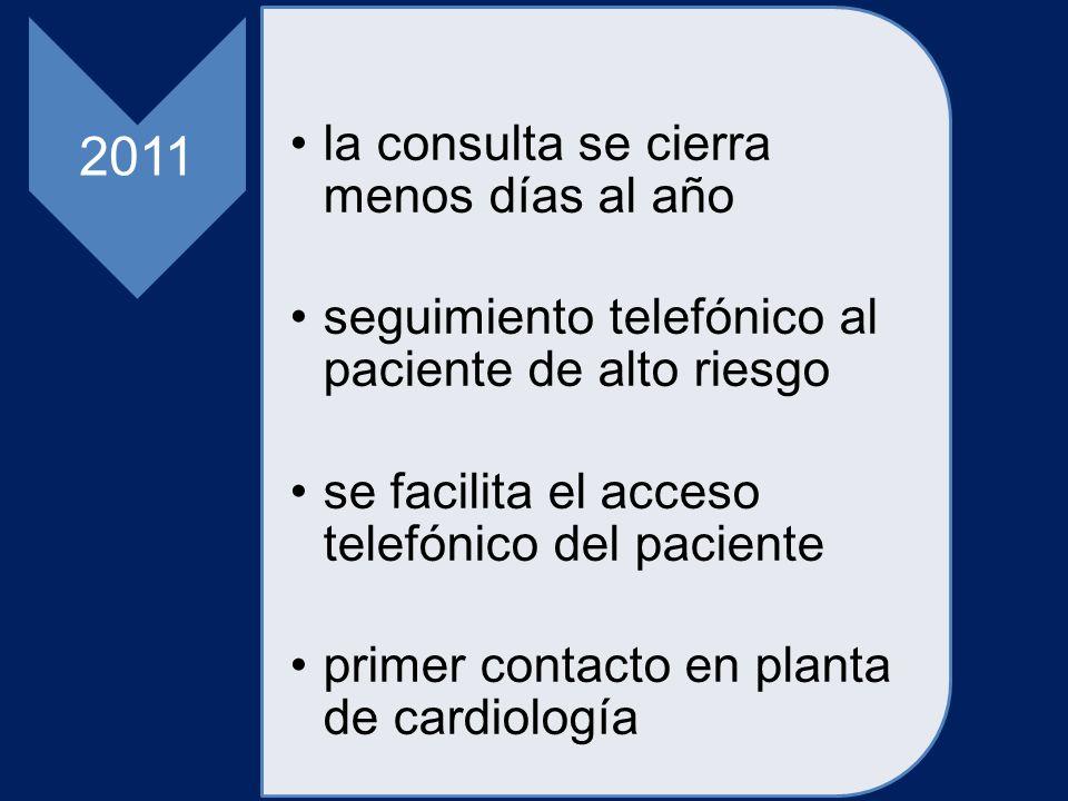 2011 la consulta se cierra menos días al año seguimiento telefónico al paciente de alto riesgo se facilita el acceso telefónico del paciente primer co