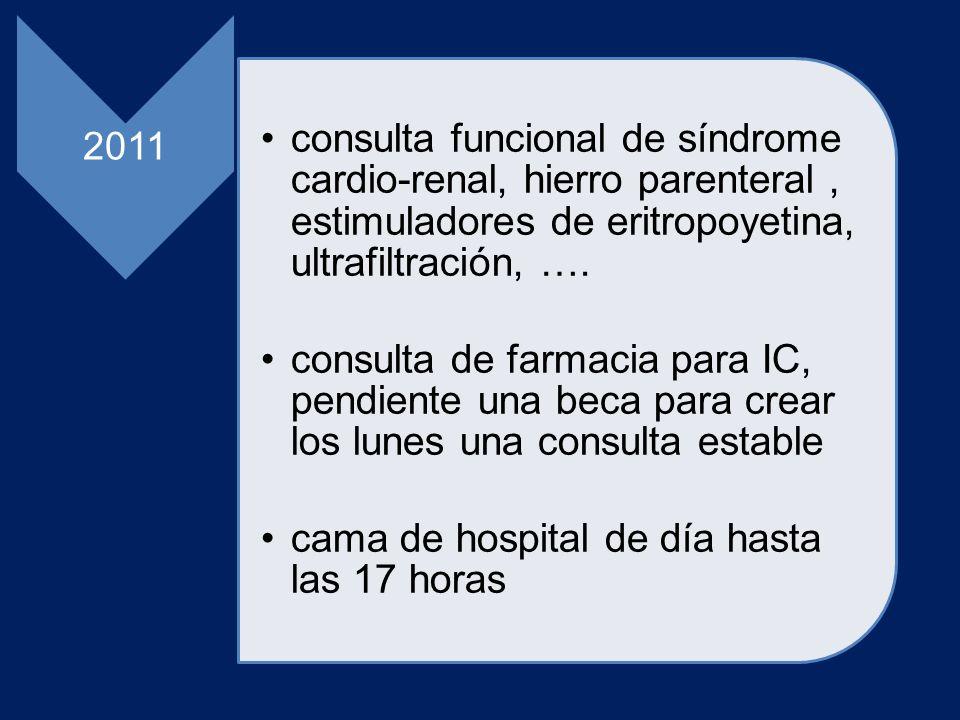 2011 consulta funcional de síndrome cardio-renal, hierro parenteral, estimuladores de eritropoyetina, ultrafiltración, …. consulta de farmacia para IC
