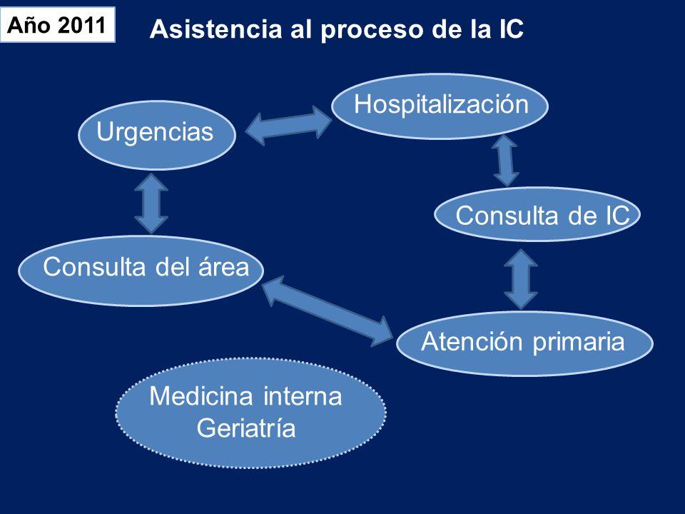 Año 2011 Urgencias Consulta del área Consulta de IC HospitalizaciónAtención primaria Medicina interna Geriatría Asistencia al proceso de la IC