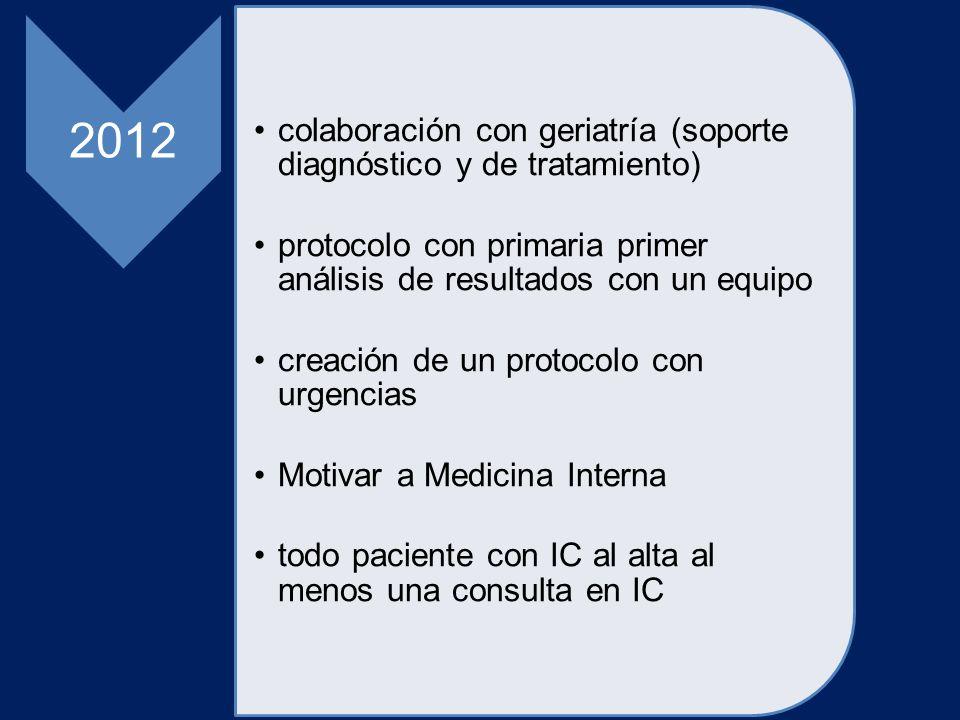2012 colaboración con geriatría (soporte diagnóstico y de tratamiento) protocolo con primaria primer análisis de resultados con un equipo creación de un protocolo con urgencias Motivar a Medicina Interna todo paciente con IC al alta al menos una consulta en IC