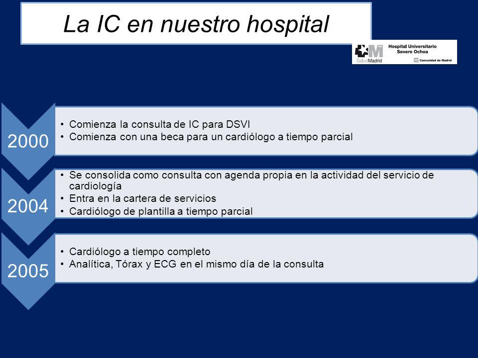 2000 Comienza la consulta de IC para DSVI Comienza con una beca para un cardiólogo a tiempo parcial 2004 Se consolida como consulta con agenda propia