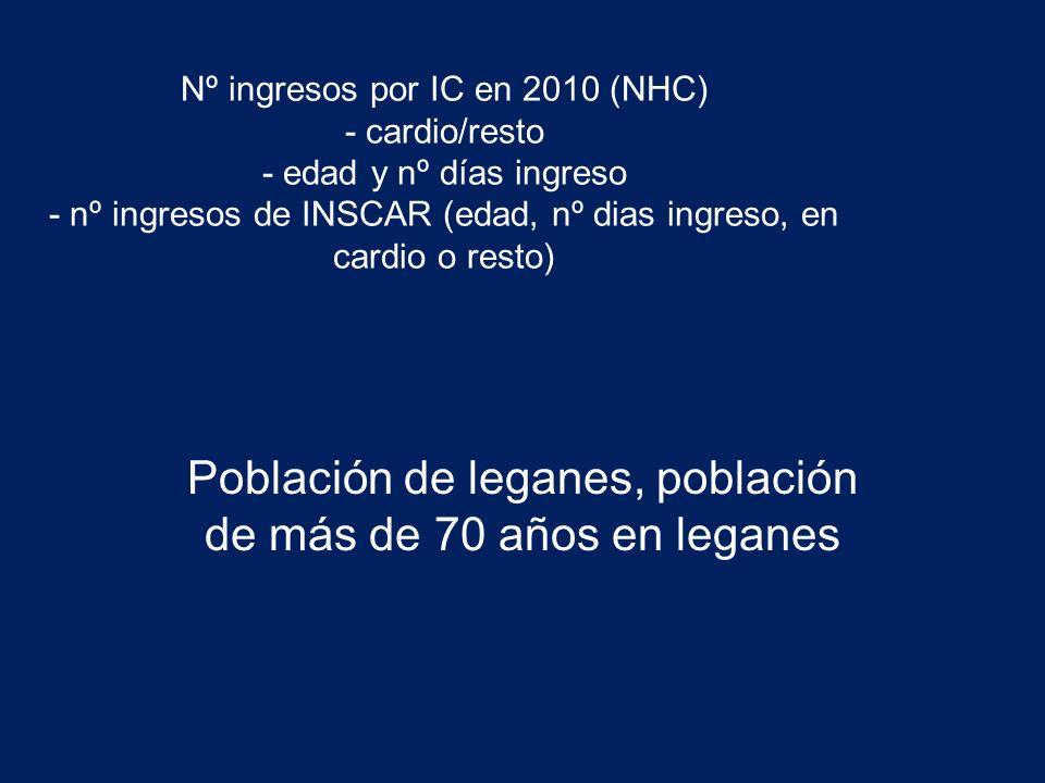 Nº ingresos por IC en 2010 (NHC) - cardio/resto - edad y nº días ingreso - nº ingresos de INSCAR (edad, nº dias ingreso, en cardio o resto) Población de leganes, población de más de 70 años en leganes