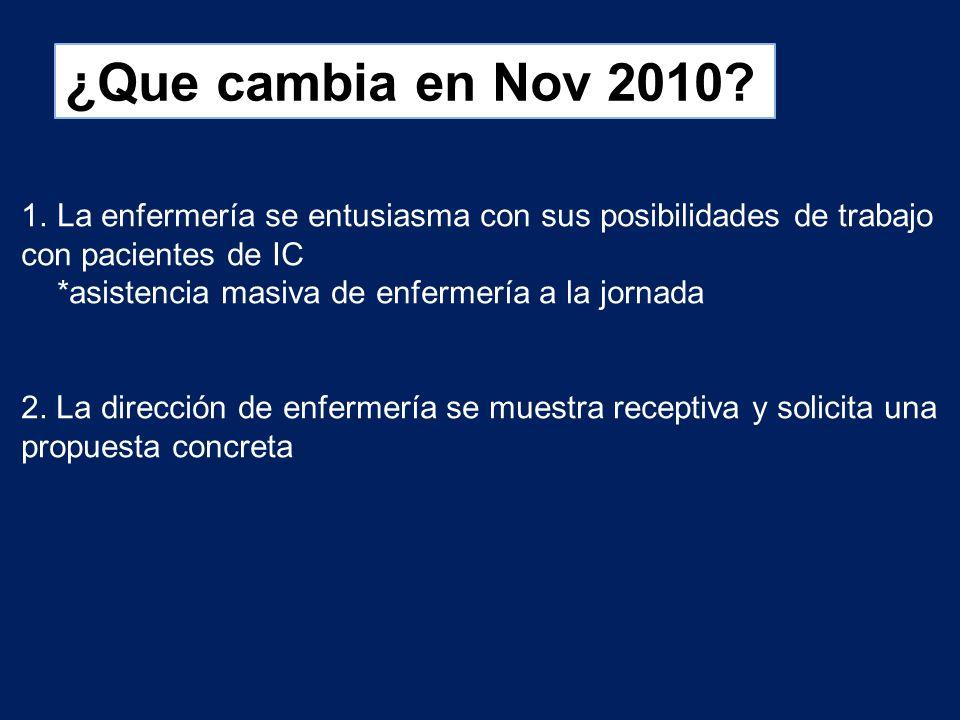 ¿Que cambia en Nov 2010? 1.La enfermería se entusiasma con sus posibilidades de trabajo con pacientes de IC *asistencia masiva de enfermería a la jorn