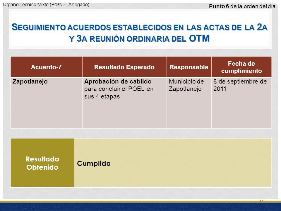 Órgano Técnico Mixto (P OFA El Ahogado) Acuerdo-7Resultado EsperadoResponsable Fecha de cumplimiento ZapotlanejoAprobación de cabildo para concluir el POEL en sus 4 etapas Municipio de Zapotlanejo 8 de septiembre de 2011 Punto 6 de la orden del día Resultado Obtenido Cumplido 11 S EGUIMIENTO ACUERDOS ESTABLECIDOS EN LAS ACTAS DE LA 2 A Y 3 A REUNIÓN ORDINARIA DEL OTM