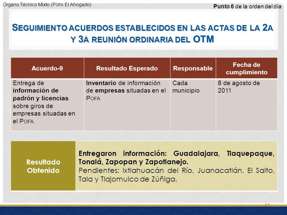 Órgano Técnico Mixto (P OFA El Ahogado) Acuerdo-9Resultado EsperadoResponsable Fecha de cumplimiento Entrega de información de padrón y licencias sobre giros de empresas situadas en el P OFA Inventario de información de empresas situadas en el P OFA Cada municipio 8 de agosto de 2011 Punto 6 de la orden del día Resultado Obtenido Entregaron información: Guadalajara, Tlaquepaque, Tonalá, Zapopan y Zapotlanejo.