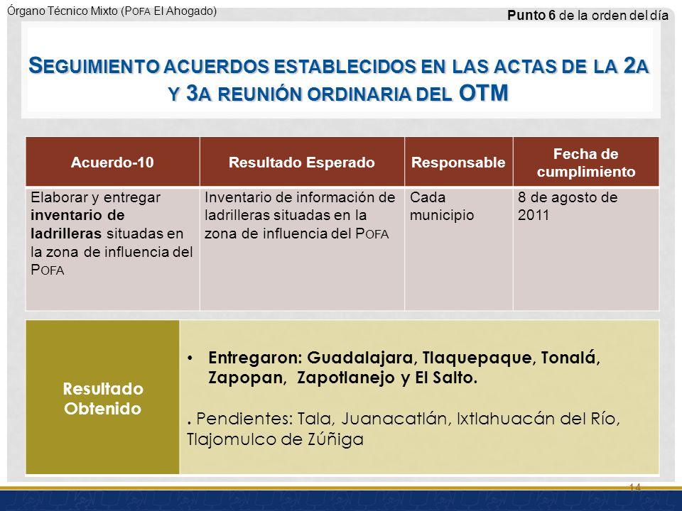 Órgano Técnico Mixto (P OFA El Ahogado) Acuerdo-10Resultado EsperadoResponsable Fecha de cumplimiento Elaborar y entregar inventario de ladrilleras situadas en la zona de influencia del P OFA Inventario de información de ladrilleras situadas en la zona de influencia del P OFA Cada municipio 8 de agosto de 2011 Punto 6 de la orden del día Resultado Obtenido Entregaron: Guadalajara, Tlaquepaque, Tonalá, Zapopan, Zapotlanejo y El Salto..