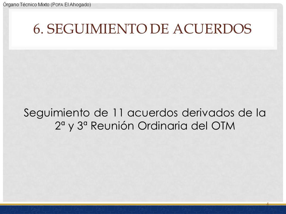 Órgano Técnico Mixto (P OFA El Ahogado) Acuerdo-11Resultado EsperadoResponsable Fecha de cumplimiento Elaborar la plataforma SIGA Contar con un Sistema de Información Geográfico- Ambiental (SIGA) SEMADES31 de octubre de 2011 Punto 6 de la orden del día Resultado Obtenido Cumplido en su primera fase CIATEJ Continuará con la segunda fase del SIGA 15 S EGUIMIENTO ACUERDOS ESTABLECIDOS EN LAS ACTAS DE LA 2 A Y 3 A REUNIÓN ORDINARIA DEL OTM