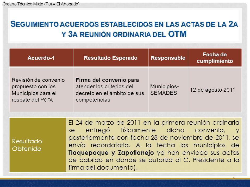 Órgano Técnico Mixto (P OFA El Ahogado) Acuerdo-1Resultado EsperadoResponsable Fecha de cumplimiento Revisión de convenio propuesto con los Municipios para el rescate del P OFA Firma del convenio para atender los criterios del decreto en el ámbito de sus competencias Municipios- SEMADES 12 de agosto 2011 Resultado Obtenido El 24 de marzo de 2011 en la primera reunión ordinaria se entregó físicamente dicho convenio, y posteriormente con fecha 28 de noviembre de 2011, se envío recordatorio.