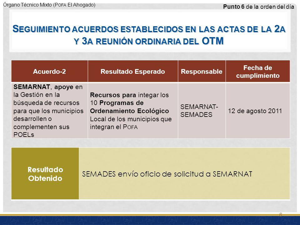 Órgano Técnico Mixto (P OFA El Ahogado) Acuerdo-2Resultado EsperadoResponsable Fecha de cumplimiento SEMARNAT, apoye en la Gestión en la búsqueda de recursos para que los municipios desarrollen o complementen sus POELs Recursos para integar los 10 Programas de Ordenamiento Ecológico Local de los municipios que integran el P OFA SEMARNAT- SEMADES 12 de agosto 2011 Punto 6 de la orden del día Resultado Obtenido SEMADES envío oficio de solicitud a SEMARNAT 6 S EGUIMIENTO ACUERDOS ESTABLECIDOS EN LAS ACTAS DE LA 2 A Y 3 A REUNIÓN ORDINARIA DEL OTM